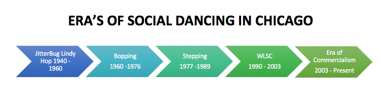 bopping stepping history
